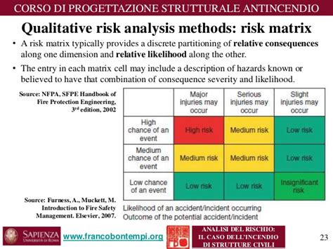 quantitative risk assessment matrix pictures to pin on