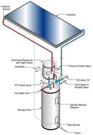 Water Heater Solahart 198 best service solahart tangerang 081313462267 images on solar powered water