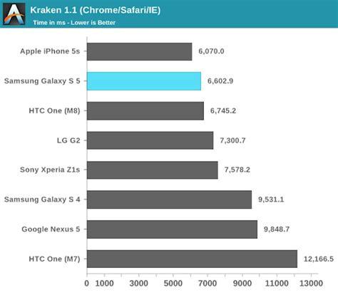 iphone s5 ohne vertrag 1988 iphone 5s und htc one m8 schlagen samsung galaxy s5 im