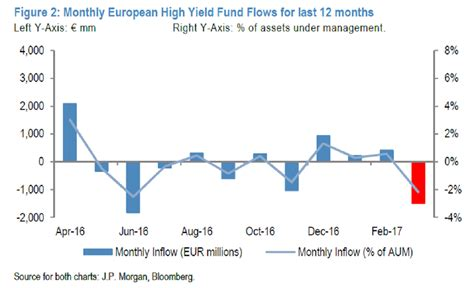 jp high yield fund jpmorgan investors pull out of high yield funds as