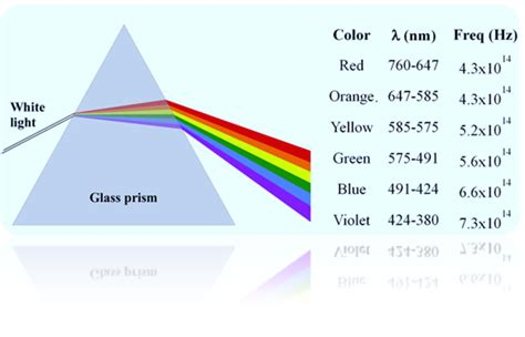 what is the order of colors with increasing temperature inside a glass prism which colour of light would travel