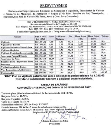salrio de vigilante pernambuco 2016 sindicato dos vigilantes nova tabela salarial 2016 2017