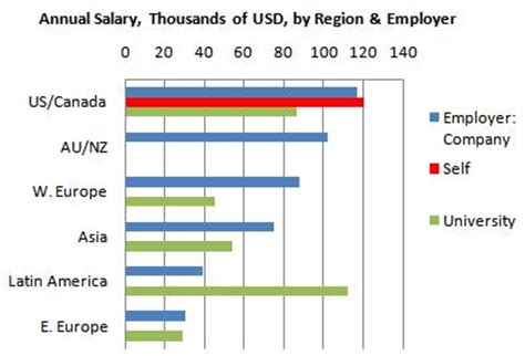 Self Employed Landscape Architect Salary Poll 2011 Analytics Data Mining Income Salary By Region