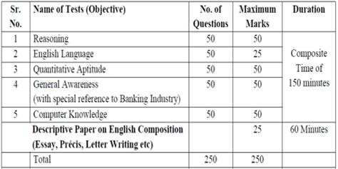 Bank Po Letter Writing Format What Is The Syllabus For Bank Po And Clerk
