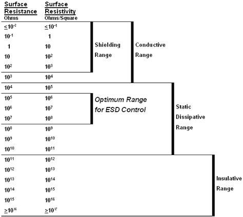 resistor ranges what is the range of resistor 28 images meter movement range versus resistance table for