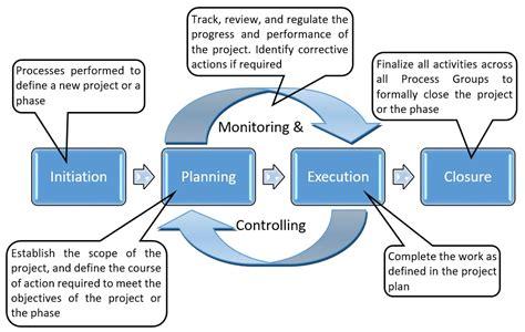 process layout definition management project management process groups