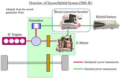 Toyota Process System Hybrid Innovation By Toyota Mentor Graphics