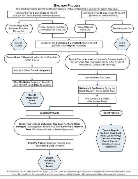Demand Letter Unlawful Detainer eviction flowchart california images