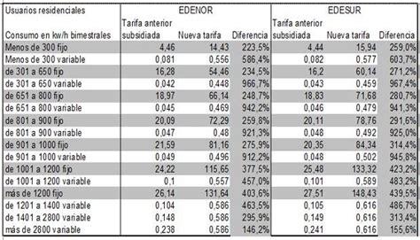 tarifa de edesur formula para calcular la tarifa de la luz edenor y edesur