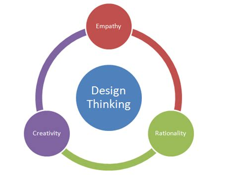 design thinking designed for learning the design thinking mindset