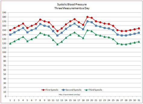 Blood Pressure Spreadsheet by Free Printable Blood Pressure Log Chart Wallpaper