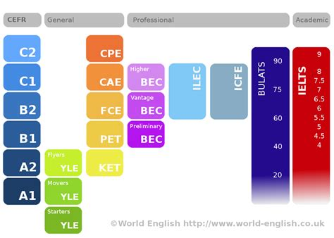 pass the b1 english 1911259083 english levels world english