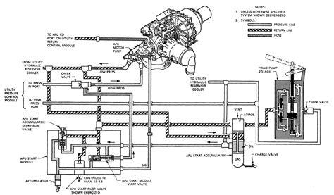Apu Hydraulic Start Motor Flow Diagram