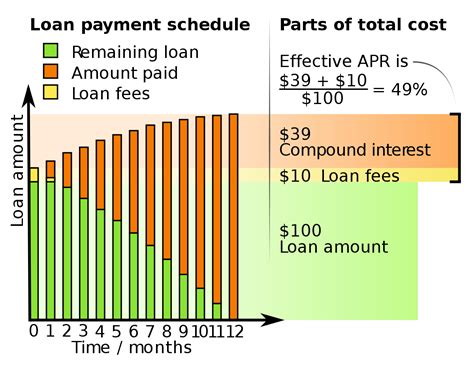 what is apr and how annual percentage rate