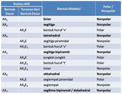 Parfum Axe Besar ecochemical senyawa kovalen polar dan nonpolar