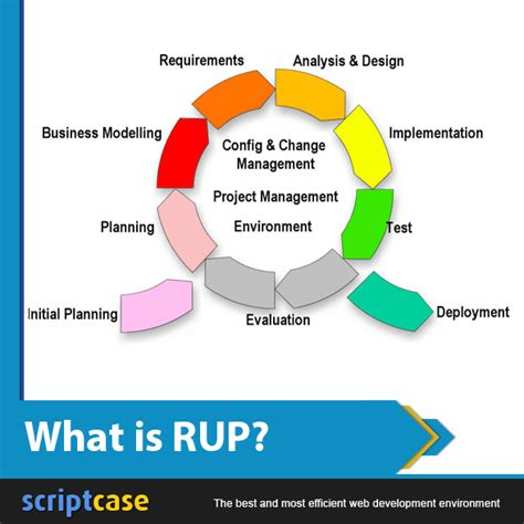 unified design definition what is rup scriptcase blog development web design
