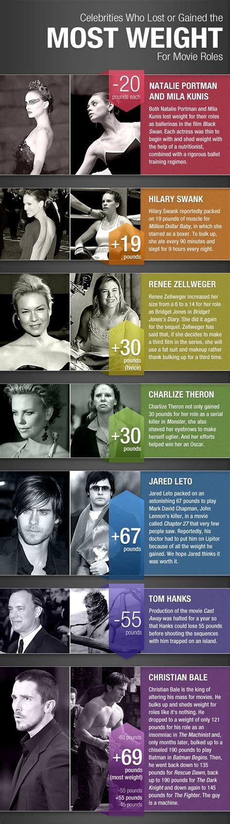 15 Who Lost Andor Gained Weight For A by Actors M F Who Gained Or Lost Weight For Roles