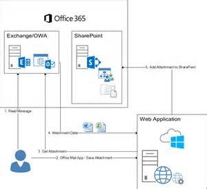 Saving files to sharepoint from outlook web access owa part 1