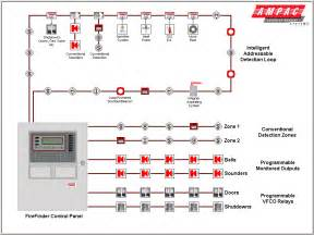 notifier alarm system wiring diagram efcaviation