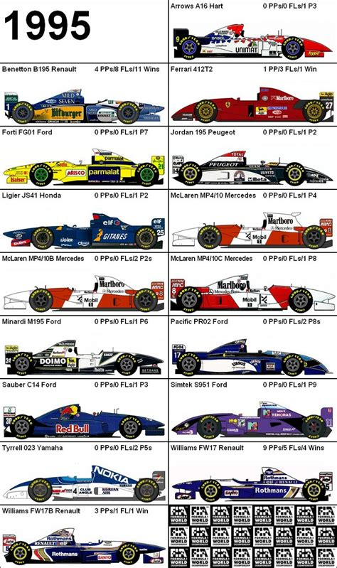 formula 1 car price 434 best images about racing car line drawings on