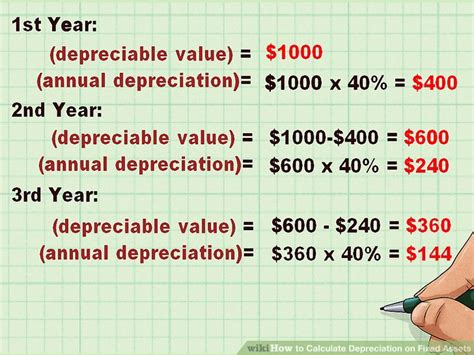 calculate depreciation  fixed assets  calculator