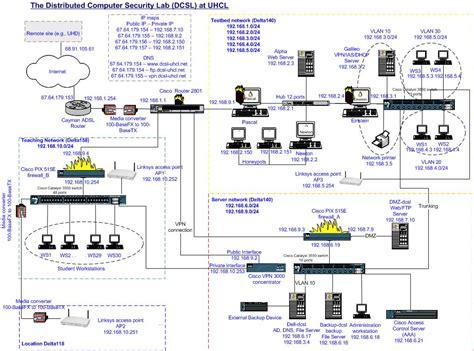 home lab network design dcsl lab development network implementation