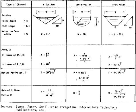 Area Of Trapezoidal Section by Figure 9 1 The Hydrauliccharacteristics Of Channel Sections