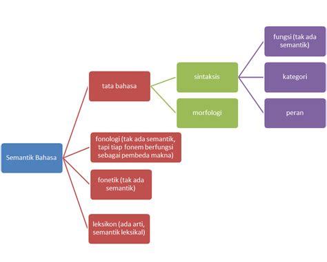Sintaksis Bahasa Indonesia Pendekatan Proses Abdul Chaer Buku Bah maret 2013 belajar ilmu bahasa