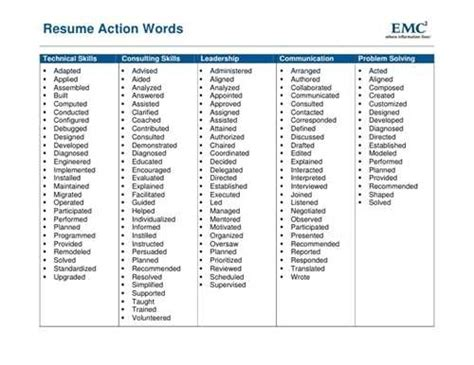 action words to use in resume best resume gallery