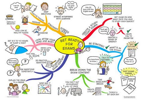 10 Top Tips On Getting Ready For Exams by Get Ready For Exams Mind Map