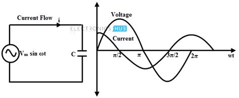 capacitor effect on ac circuit ac capacitive circuits
