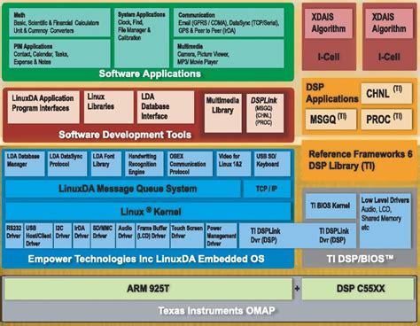 block diagram linux free wiring diagrams schematics