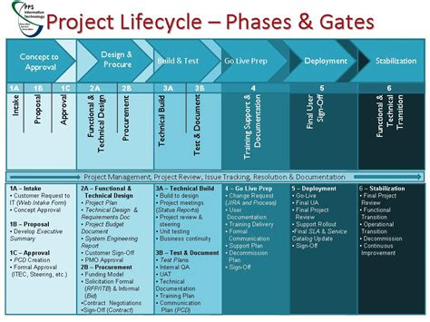 project phases template 20 go live checklist template related sle