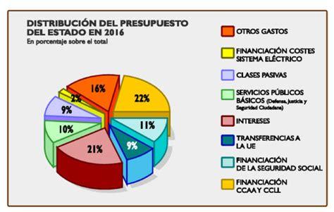 aumento para pension no contributiva marzo 2016 pensiones no contributivas ejercicio 2016 aumento para