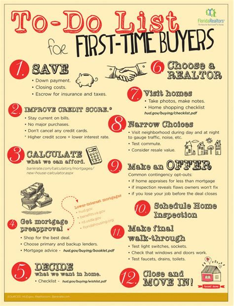 time homebuyer checklist infographic realtor