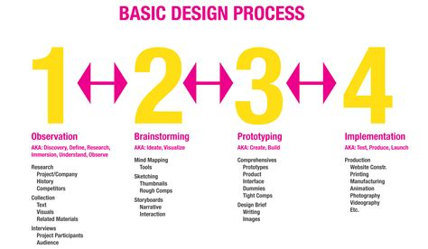 design thinking process and methods mod 2 quidd110