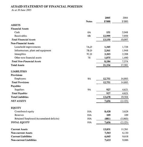 ausaid financial statements