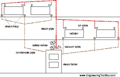 how a steam boiler system works design of steam heating systems