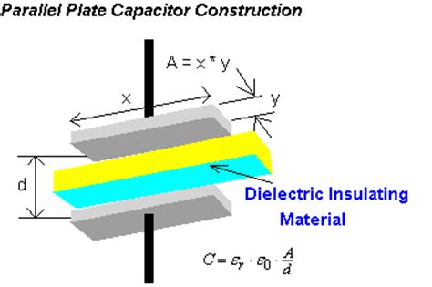 capacitor 1 has a dielectric of rubber between its parallel plates capacitors