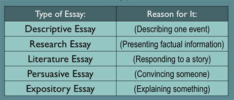 Types Of An Essay With Exles by Writing In الكتابة باللغة الانكليزية مدونة مصطفى صادق العلمية