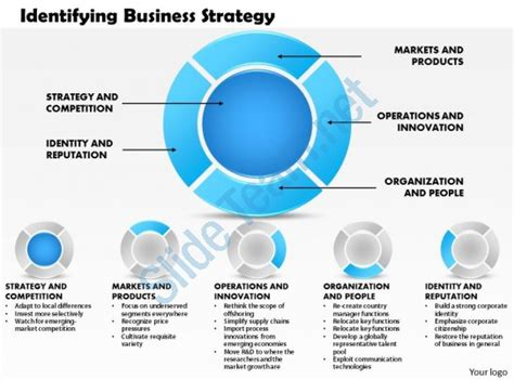 Business Policy And Strategic Management Ppt For Mba by 0514 Identifying Business Strategy Powerpoint Presentation
