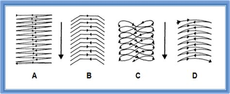 oscilacion soldadura tipos de movimiento de electrodos en la soldadura