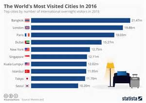 what city has the most murders in 2016 5 asian countries make it to most visited cities list 2016