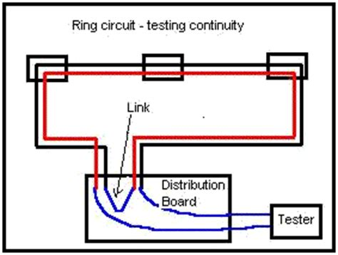 how to test a neutral earth resistor testing