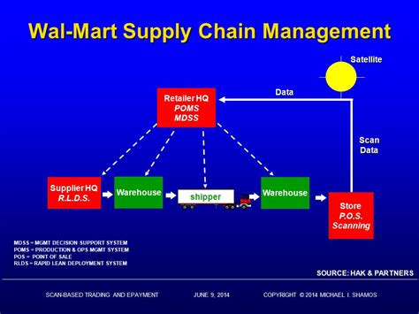 Supply Chain Management Notes For Mba Ou by Supplychain Management At Walmart College Paper Academic