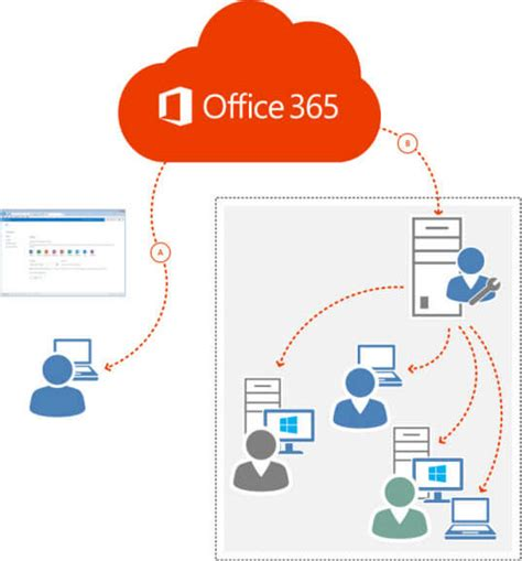 office 365 diagram choose how to deploy office 365 proplus office support