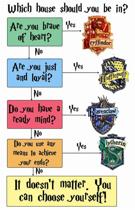 25 best ideas about harry potter house quiz on