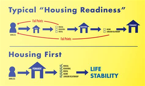 Quot Housing First Quot Una Revoluci 243 N Para Las Personas Sin Hogar