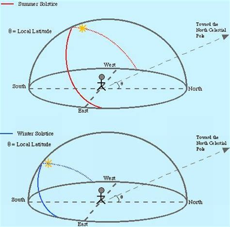 sun path diagram southern hemisphere how the sun through the sky solar power for