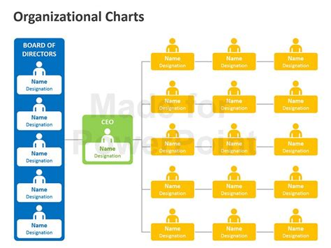 Organization Chart In Powerpoint Editable Templates Organization Chart In Powerpoint